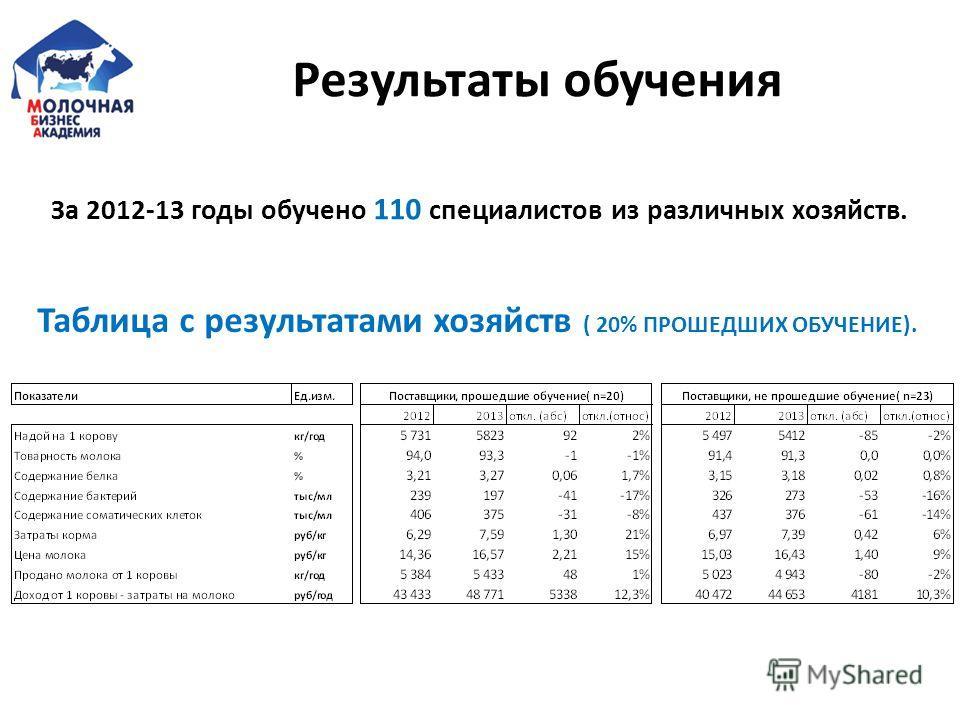 Результаты обучения За 2012-13 годы обучено 110 специалистов из различных хозяйств. Таблица с результатами хозяйств ( 20% ПРОШЕДШИХ ОБУЧЕНИЕ).
