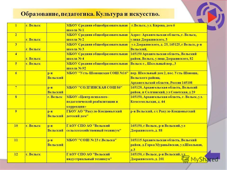 Образование, педагогика. Культура и искусство. 1г. Вельск МБОУ Средняя общеобразовательная школа 1 г.Вельск, ул. Кирова, дом 6 2 г. Вельск МБОУ Средняя общеобразовательная школа 2 Адрес: Архангельская область, г. Вельск, улица Дзержинского, 3 3 г. Ве