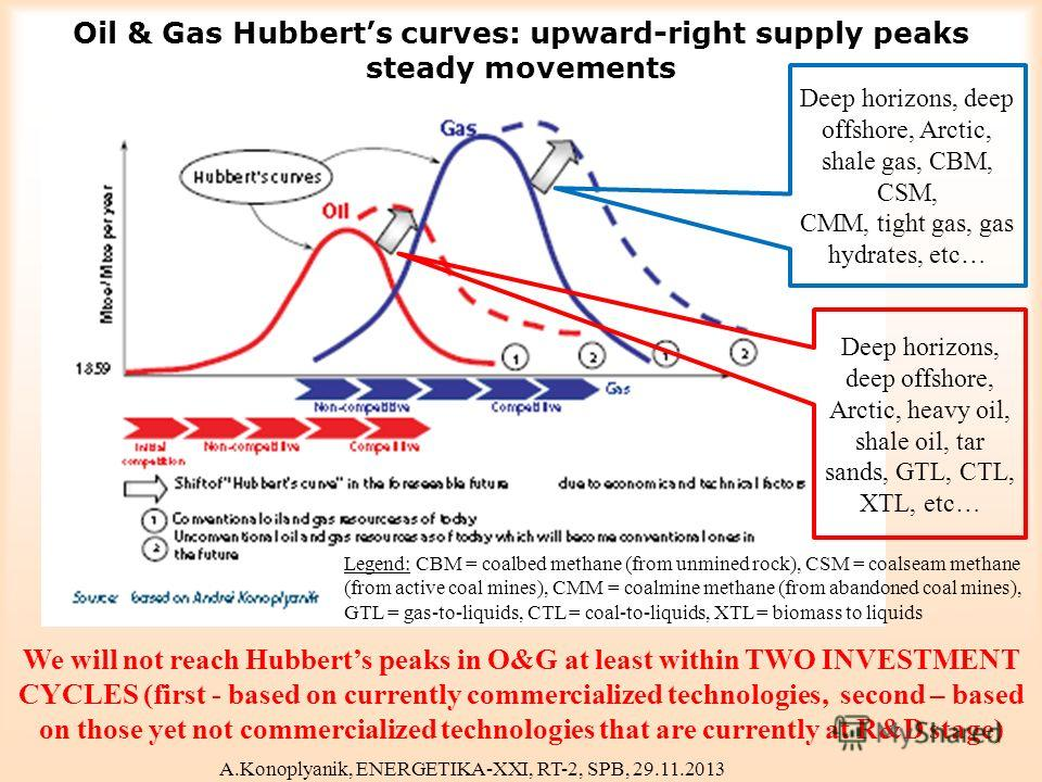 Oil & Gas Hubberts curves: upward-right supply peaks steady movements Deep horizons, deep offshore, Arctic, shale gas, CBM, CSM, CMM, tight gas, gas hydrates, etc… Deep horizons, deep offshore, Arctic, heavy oil, shale oil, tar sands, GTL, CTL, XTL,