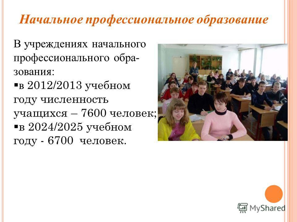В учреждениях начального профессионального обра- зования: в 2012/2013 учебном году численность учащихся – 7600 человек; в 2024/2025 учебном году - 6700 человек. Начальное профессиональное образование