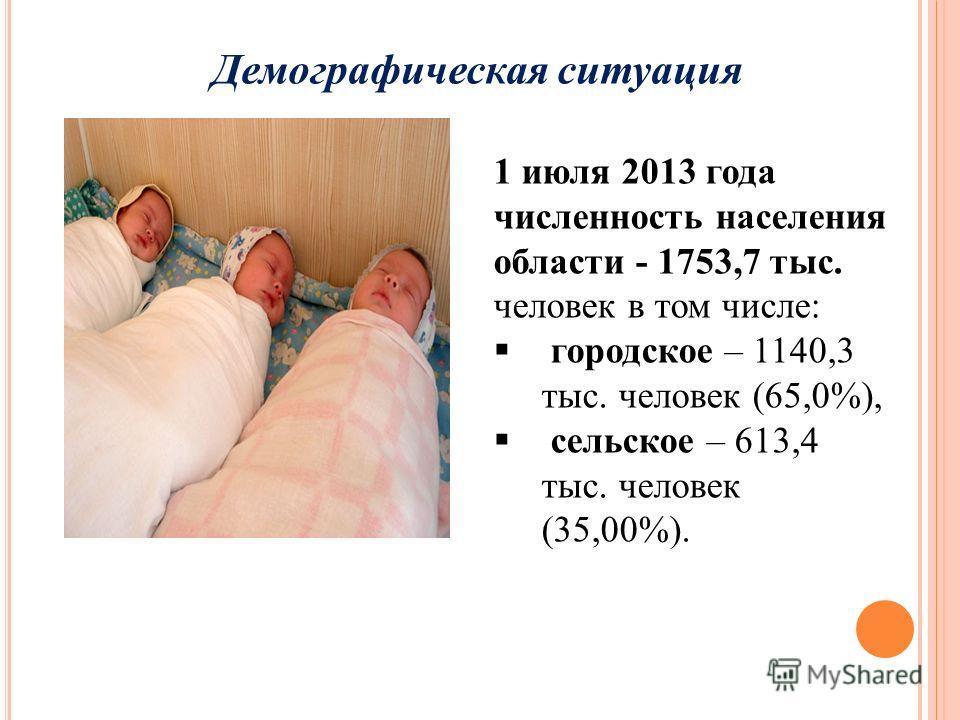 Демографическая ситуация 1 июля 2013 года численность населения области - 1753,7 тыс. человек в том числе: городское – 1140,3 тыс. человек (65,0%), сельское – 613,4 тыс. человек (35,00%).