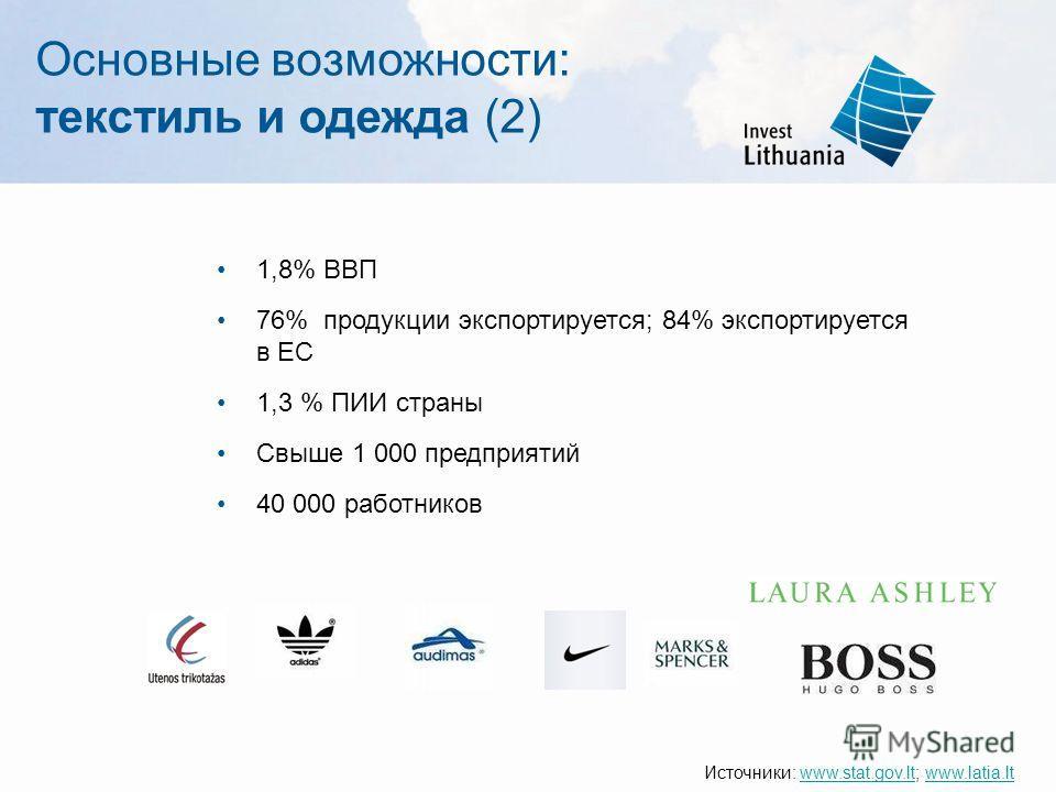 Основные возможности: текстиль и одежда (2) 1,8% ВВП 76% продукции экспортируется; 84% экспортируется в ЕС 1,3 % ПИИ страны Свыше 1 000 предприятий 40 000 работников Источники: www.stat.gov.lt; www.latia.ltwww.stat.gov.ltwww.latia.lt