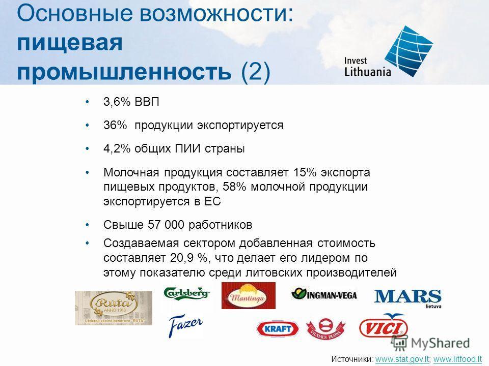 Основные возможности: пищевая промышленность (2) 3,6% ВВП 36% продукции экспортируется 4,2% общих ПИИ страны Молочная продукция составляет 15% экспорта пищевых продуктов, 58% молочной продукции экспортируется в ЕС Свыше 57 000 работников Создаваемая