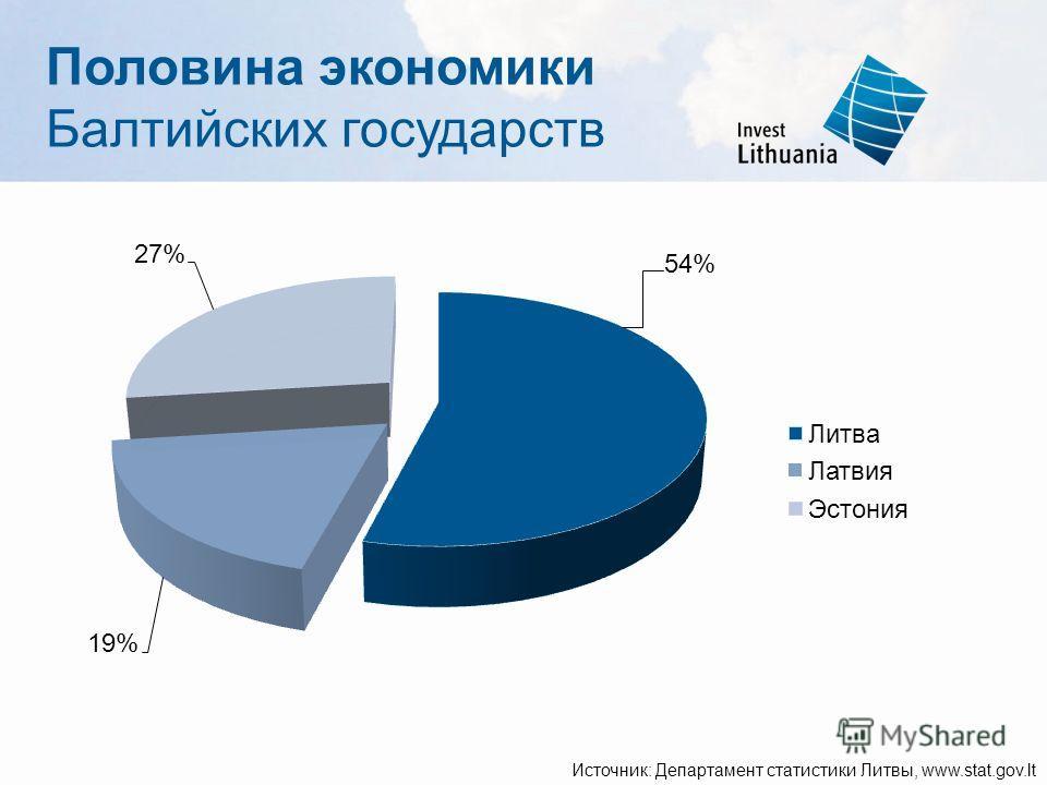 Источник: Департамент статистики Литвы, www.stat.gov.lt Половина экономики Балтийских государств