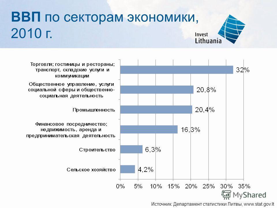 ВВП по секторам экономики, 2010 г. Источник: Департамент статистики Литвы, www.stat.gov.lt