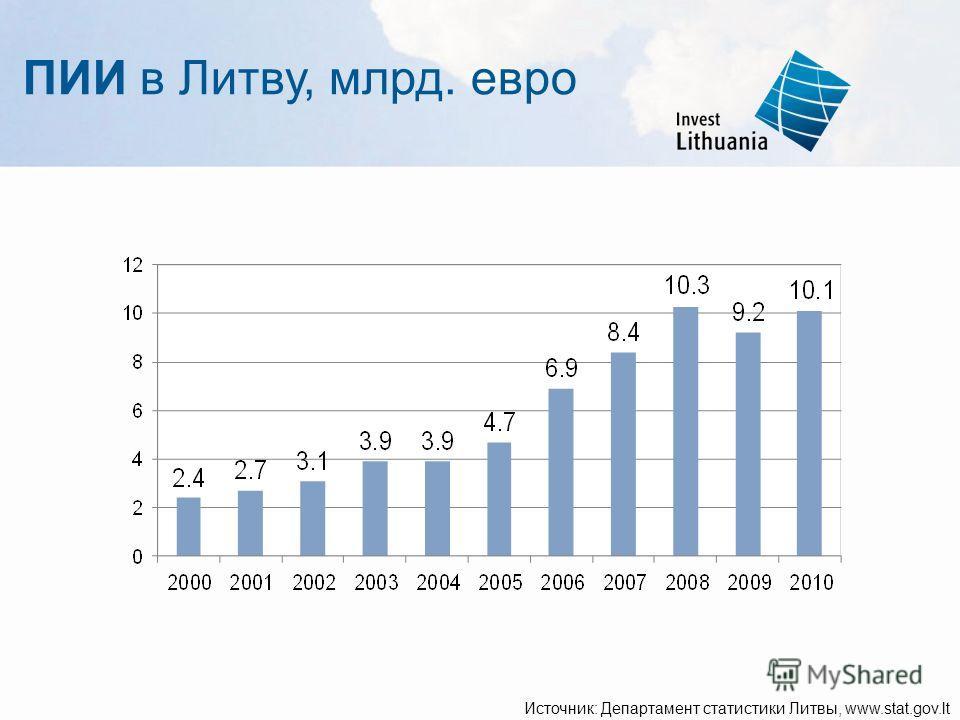 ПИИ в Литву, млрд. евро Источник: Департамент статистики Литвы, www.stat.gov.lt