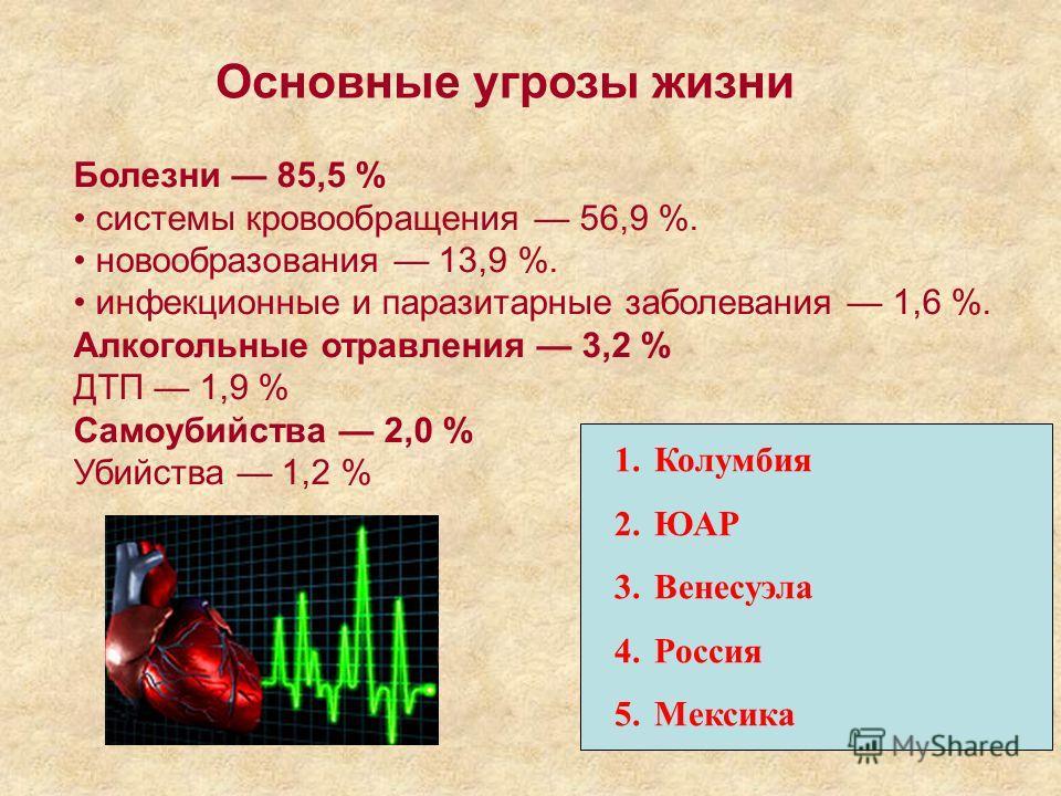 Основные угрозы жизни Болезни 85,5 % системы кровообращения 56,9 %. новообразования 13,9 %. инфекционные и паразитарные заболевания 1,6 %. Алкогольные отравления 3,2 % ДТП 1,9 % Самоубийства 2,0 % Убийства 1,2 % 1.Колумбия 2.ЮАР 3.Венесуэла 4.Россия