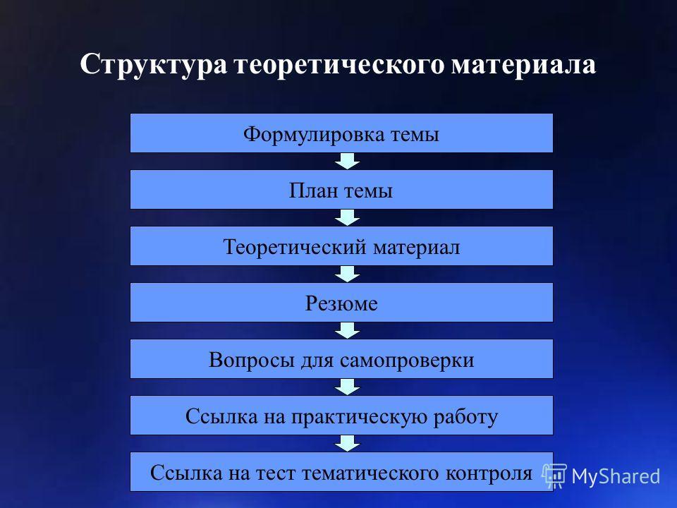 Структура теоретического материала Формулировка темы Резюме Теоретический материал План темы Вопросы для самопроверки Ссылка на практическую работу Ссылка на тест тематического контроля