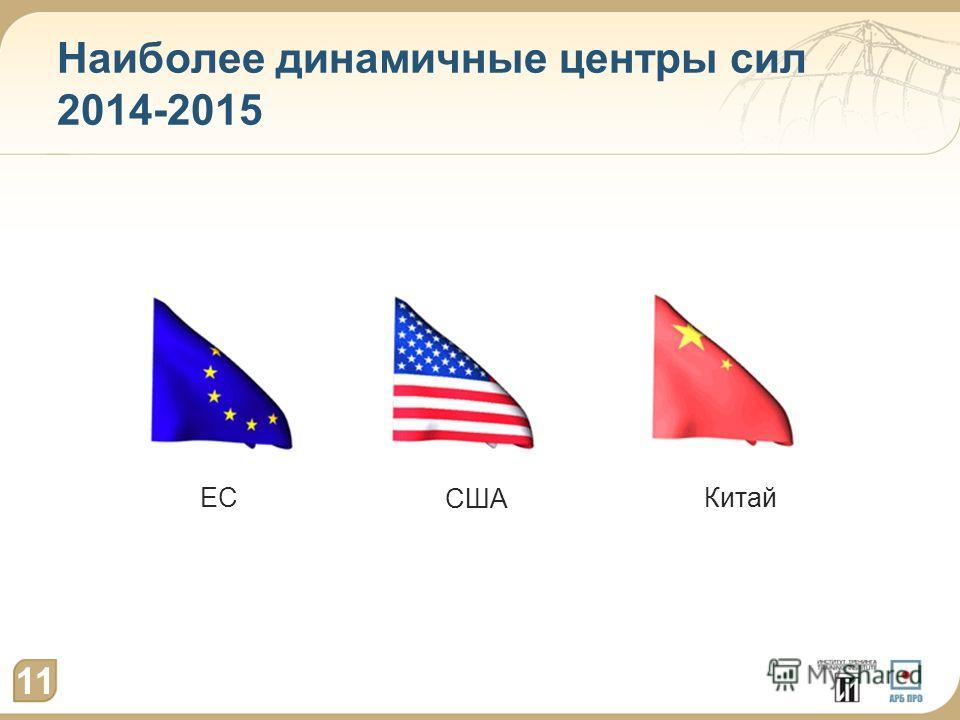 Наиболее динамичные центры сил 2014-2015 11 ЕС США Китай