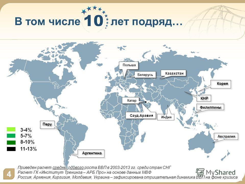 Приведен расчет среднегодового роста ВВП в 2003-2013 гг. среди стран СНГ Расчет ГК «Институт Тренинга – АРБ Про» на основе данных МВФ Россия, Армения, Киргизия, Молдавия, Украина – зафиксирована отрицательная динамика ВВП на фоне кризиса В том числе