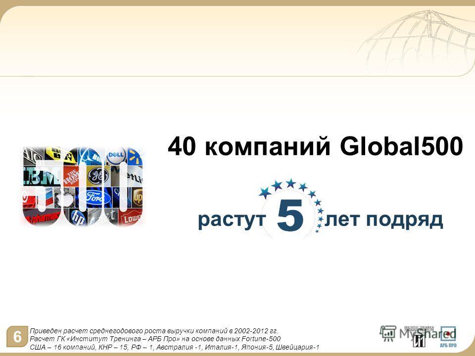 40 компаний Global500 растут лет подряд Приведен расчет среднегодового роста выручки компаний в 2002-2012 гг. Расчет ГК «Институт Тренинга – АРБ Про» на основе данных Fortune-500 США – 16 компаний, КНР – 15, РФ – 1, Австралия -1, Италия-1, Япония-5,