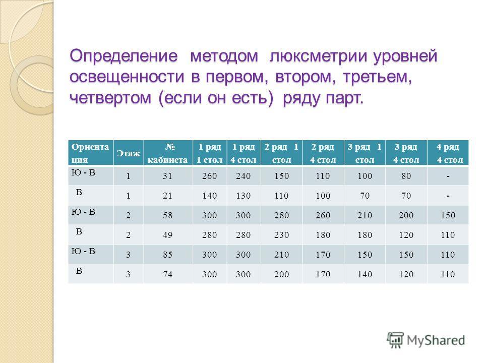 Определение методом люксметрии уровней освещенности в первом, втором, третьем, четвертом (если он есть) ряду парт. Определение методом люксметрии уровней освещенности в первом, втором, третьем, четвертом (если он есть) ряду парт. Ориента ция Этаж каб