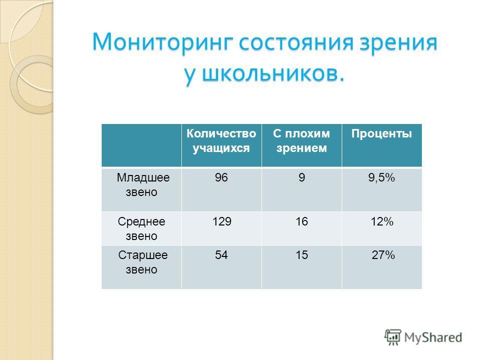 Мониторинг состояния зрения у школьников. Количество учащихся С плохим зрением Проценты Младшее звено 9699,5% Среднее звено 1291612% Старшее звено 5415 27%