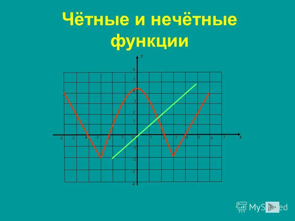 Чётные и нечётные функции о х у 1 1 23 45 6 7-2-3-4 -5-6 2 3 4 5 6 -2 -3 -4