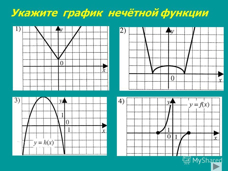 Укажите график нечётной функции
