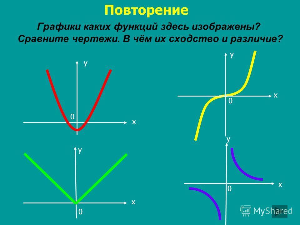 Графики каких функций здесь изображены? Сравните чертежи. В чём их сходство и различие? х у 0 х у 0 х у 0 Повторение у х 0