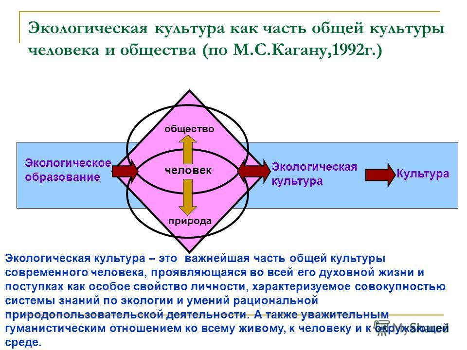 Экологическая культура как часть общей культуры человека и общества (по М.С.Кагану,1992г.) Экологическое образование общество природа человек Экологическая культура Культура Экологическая культура – это важнейшая часть общей культуры современного чел
