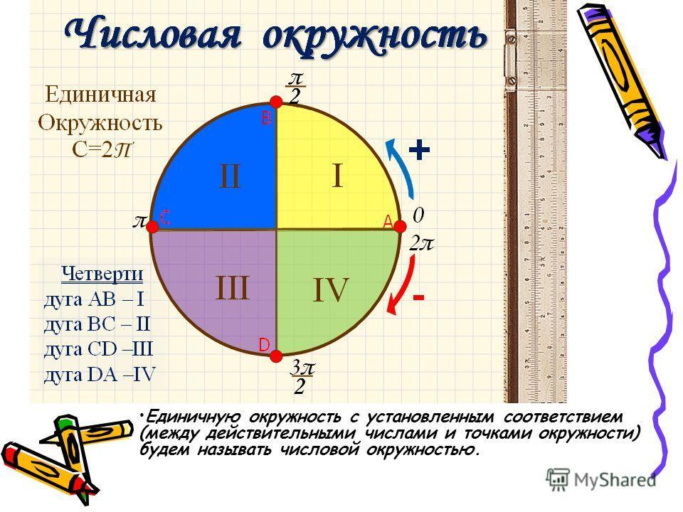 Единичную окружность с установленным соответствием (между действительными числами и точками окружности) будем называть числовой окружностью.