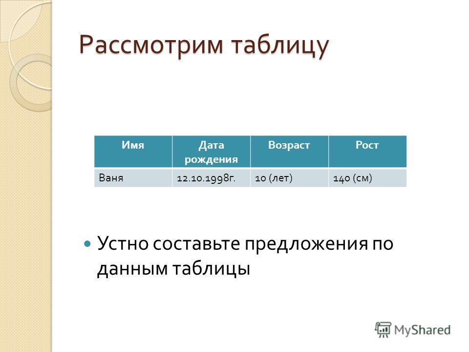 Рассмотрим таблицу Устно составьте предложения по данным таблицы ИмяДата рождения ВозрастРост Ваня 12.10.1998 г.10 ( лет )140 ( см )