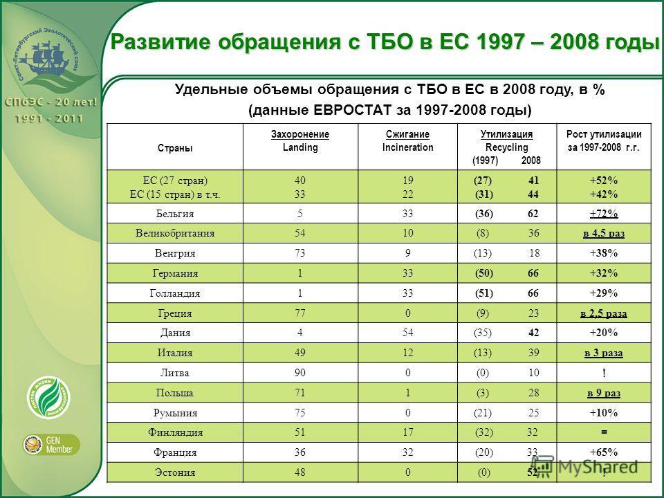 Развитие обращения с ТБО в ЕС 1997 – 2008 годы Удельные объемы обращения с ТБО в ЕС в 2008 году, в % (данные ЕВРОСТАТ за 1997-2008 годы) Страны Захоронение Landing Сжигание Incineration Утилизация Recycling (1997) 2008 Рост утилизации за 1997-2008 г.