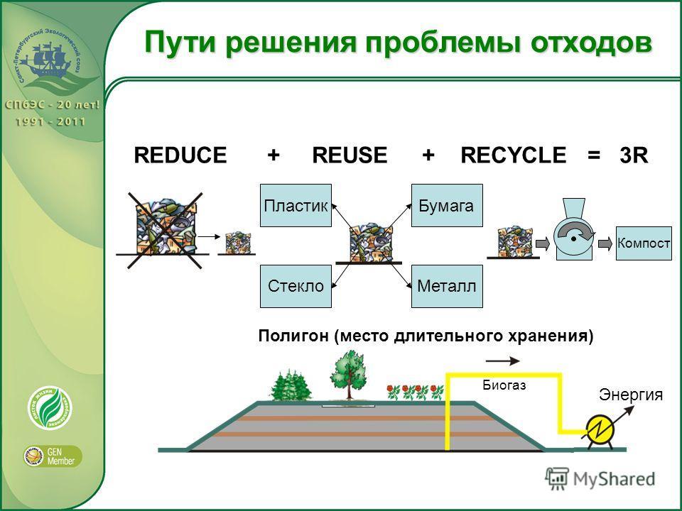 Пути решения проблемы отходов Пластик СтеклоМеталл Бумага Компост REDUCE + REUSE + RECYCLE = 3R Полигон (место длительного хранения) Биогаз Энергия