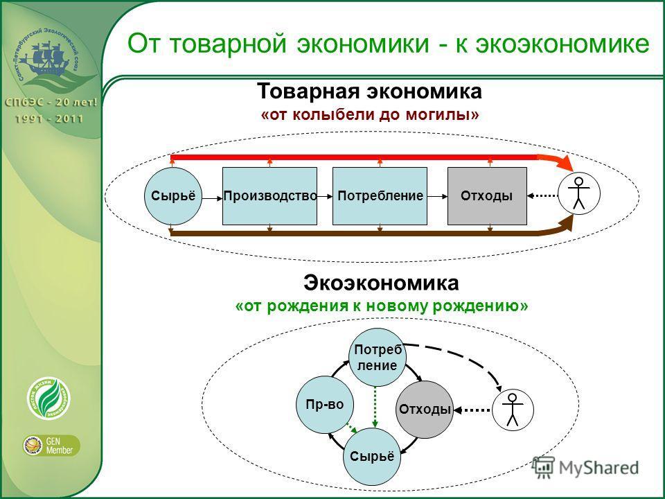 От товарной экономики - к экоэкономике Товарная экономика «от колыбели до могилы» Сырьё Производство ПотреблениеОтходы Экоэкономика «от рождения к новому рождению» Потреб ление Пр-во Отходы Сырьё
