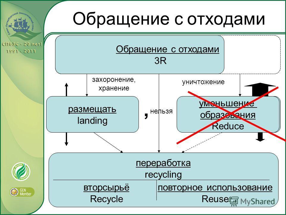 Обращение с отходами размещать landing сжигать incineration захоронение, хранение уничтожение нельзя переработка recycling повторное использование Reuse вторсырьё Recycle уменьшение образования Reduce, Обращение с отходами 3R