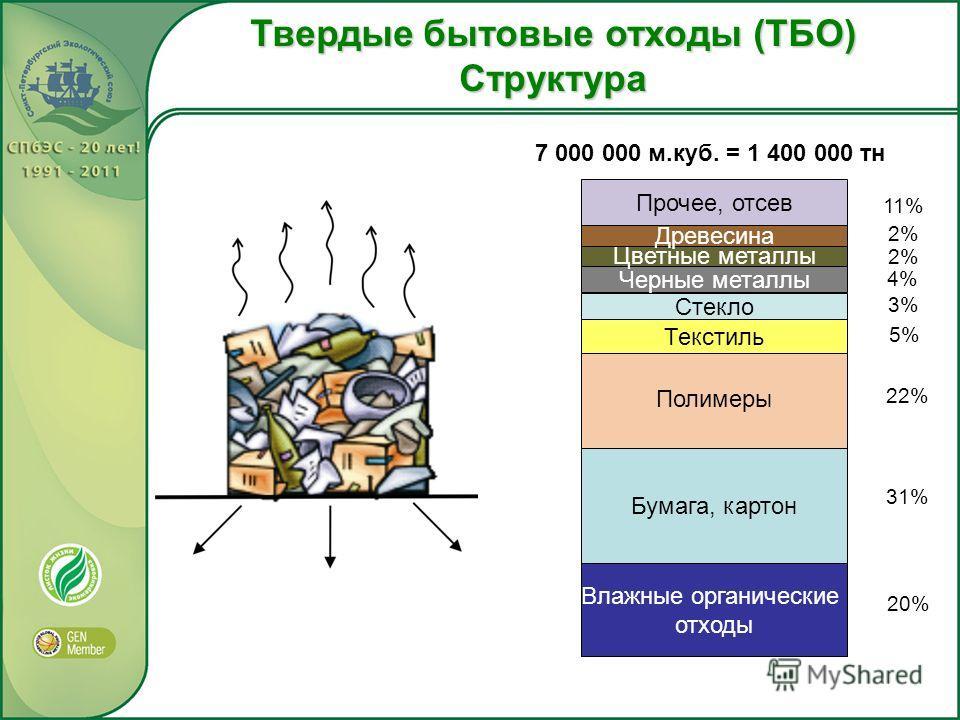Твердые бытовые отходы (ТБО) Структура Влажные органические отходы Бумага, картон Полимеры Текстиль Стекло Черные металлы Цветные металлы Древесина Прочее, отсев 20% 31% 22% 5% 3% 11% 2% 4% 7 000 000 м.куб. = 1 400 000 тн