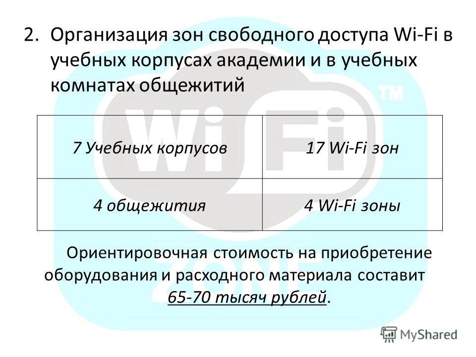 2.Организация зон свободного доступа Wi-Fi в учебных корпусах академии и в учебных комнатах общежитий 7 Учебных корпусов17 Wi-Fi зон 4 общежития4 Wi-Fi зоны Ориентировочная стоимость на приобретение оборудования и расходного материала составит 65-70