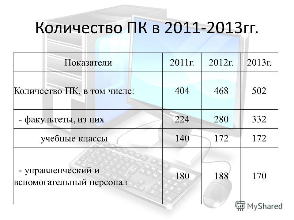 Количество ПК в 2011-2013гг. Показатели2011г.2012г.2013г. Количество ПК, в том числе:404468502 - факультеты, из них224280332 учебные классы140172 - управленческий и вспомогательный персонал 180188170