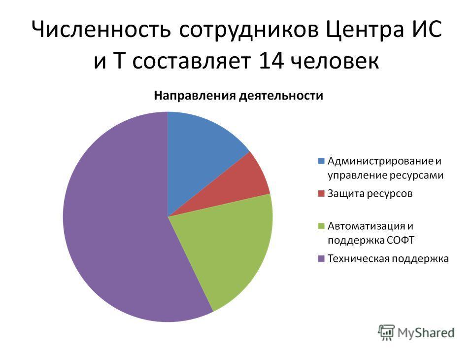 Численность сотрудников Центра ИС и Т составляет 14 человек