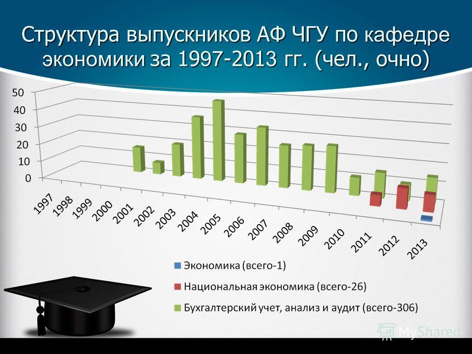 Структура выпускников АФ ЧГУ по кафедре экономики за 19 97 -201 3 гг. (чел., очно)