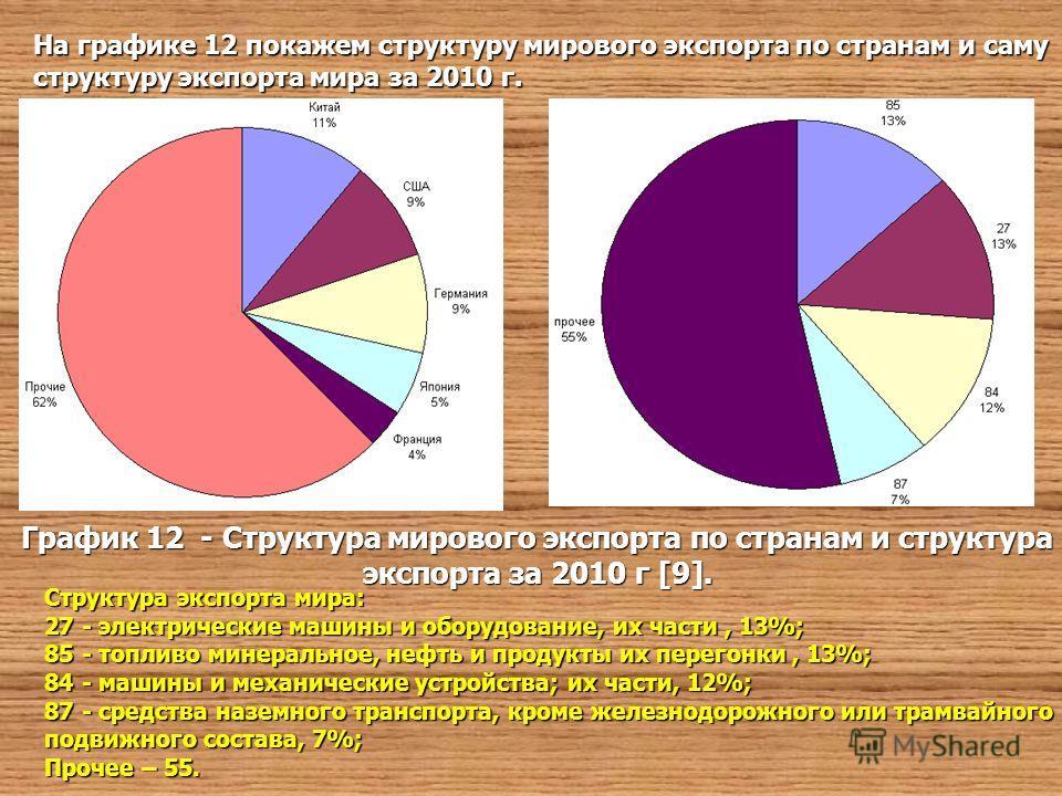 На графике 12 покажем структуру мирового экспорта по странам и саму структуру экспорта мира за 2010 г. График 12 - Структура мирового экспорта по странам и структура экспорта за 2010 г [9]. Структура экспорта мира: 27 - электрические машины и оборудо