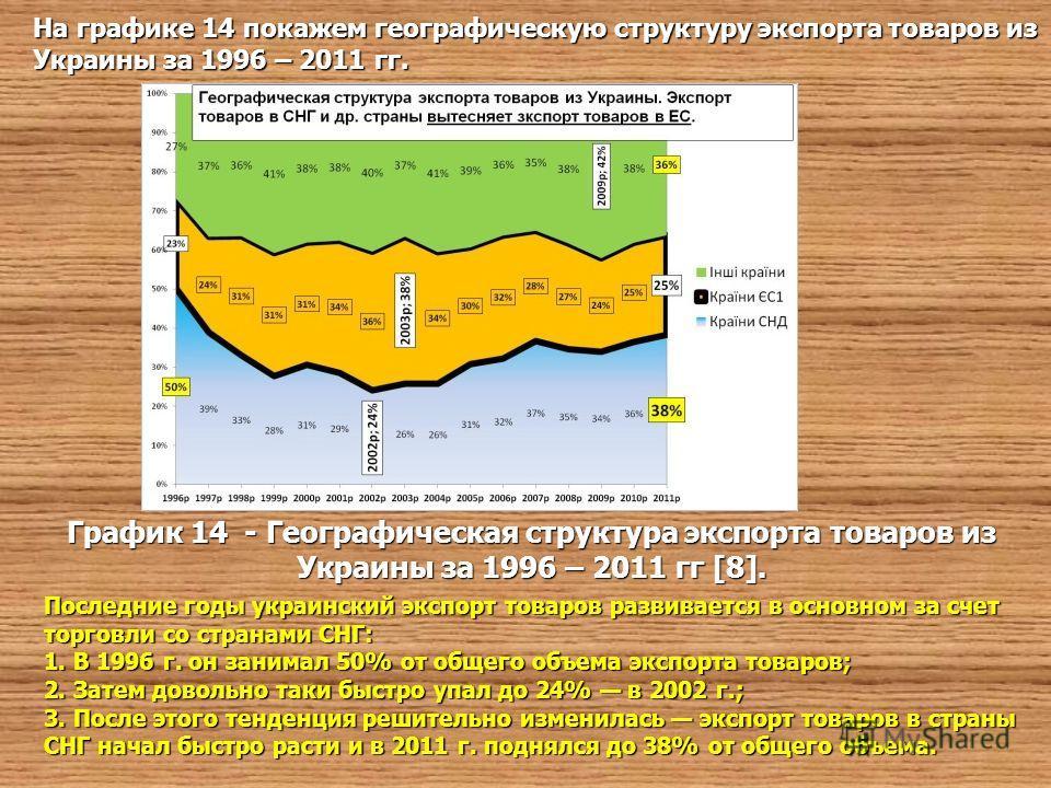 На графике 14 покажем географическую структуру экспорта товаров из Украины за 1996 – 2011 гг. График 14 - Географическая структура экспорта товаров из Украины за 1996 – 2011 гг [8]. Последние годы украинский экспорт товаров развивается в основном за