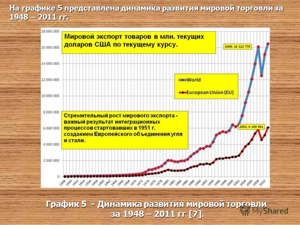На графике 5 представлена динамика развития мировой торговли за 1948 – 2011 гг. График 5 - Динамика развития мировой торговли за 1948 – 2011 гг [7]. за 1948 – 2011 гг [7].