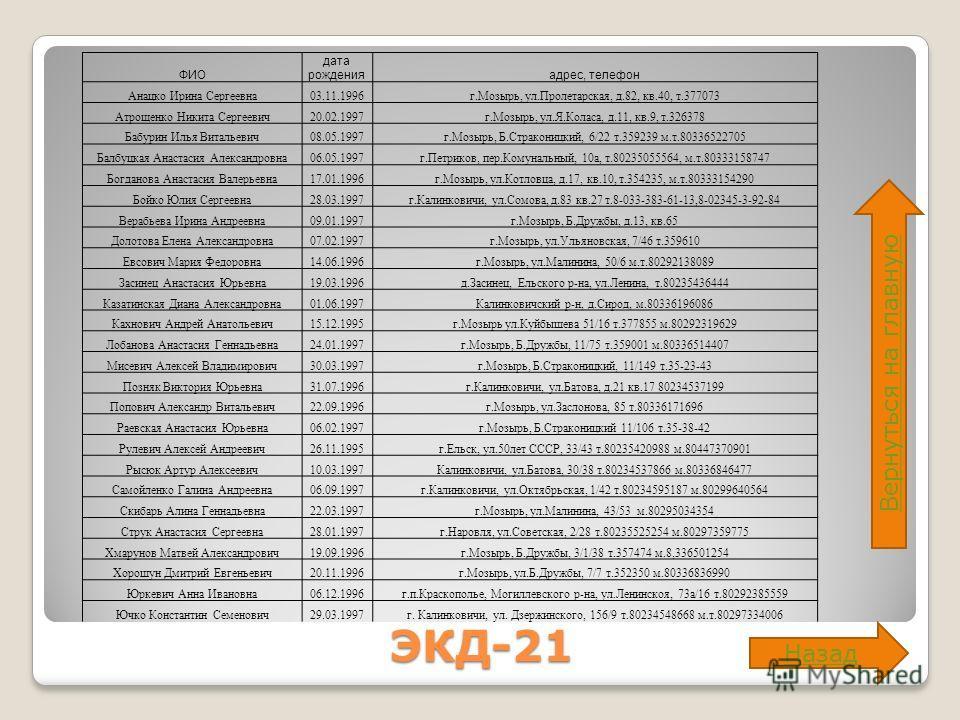 ЭКД-21 Вернуться на главную Назад ФИО дата рожденияадрес, телефон Анацко Ирина Сергеевна03.11.1996г.Мозырь, ул.Пролетарская, д.82, кв.40, т.377073 Атрощенко Никита Сергеевич20.02.1997г.Мозырь, ул.Я.Коласа, д.11, кв.9, т.326378 Бабурин Илья Витальевич