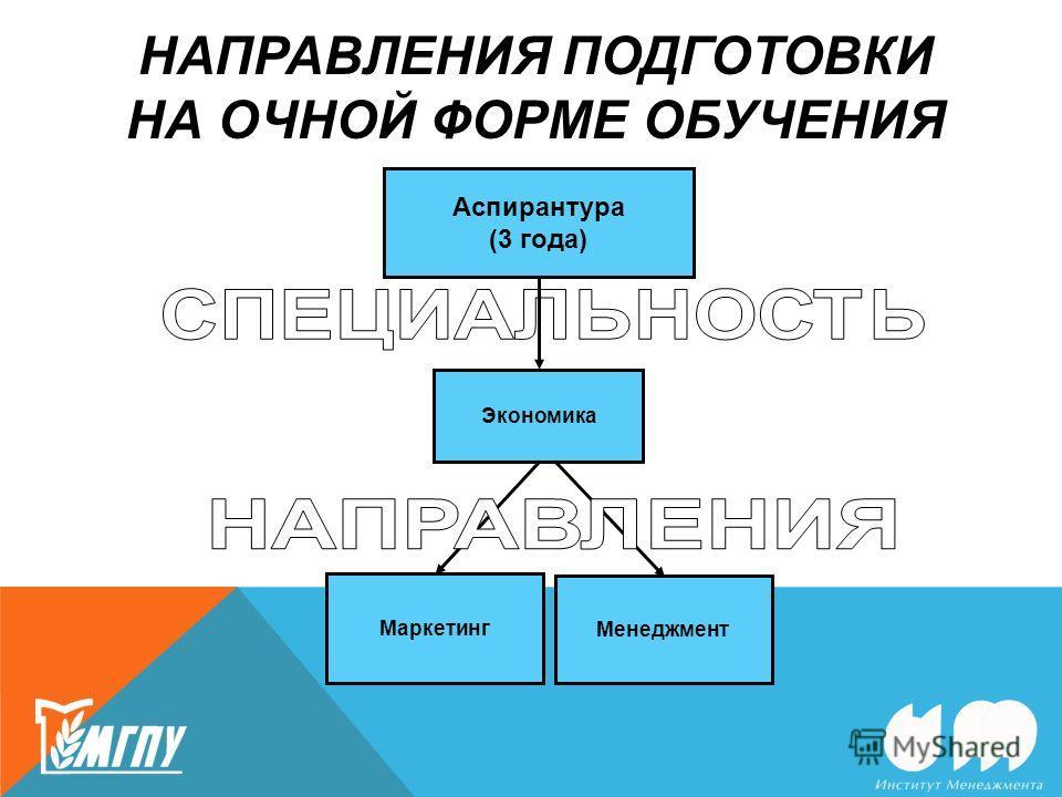НАПРАВЛЕНИЯ ПОДГОТОВКИ НА ОЧНОЙ ФОРМЕ ОБУЧЕНИЯ Аспирантура (3 года) Маркетинг Менеджмент Экономика