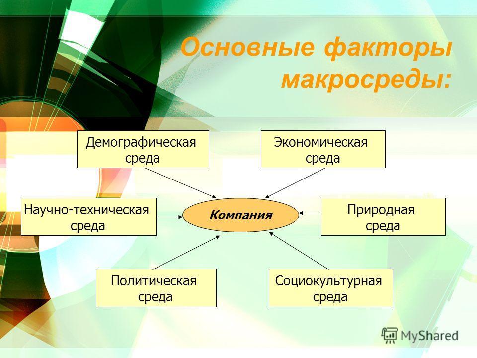 Основные факторы макросреды: Компания Экономическая среда Политическая среда Демографическая среда Природная среда Социокультурная среда Научно-техническая среда