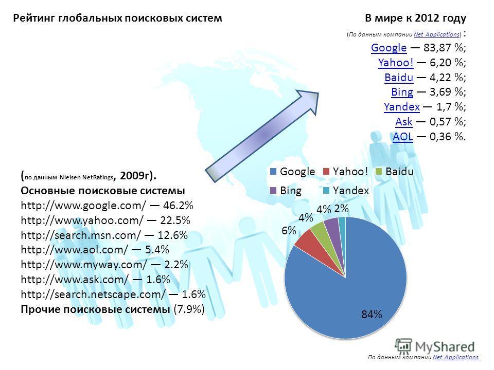 В мире к 2012 году (По данным компании Net Applications) :Net Applications GoogleGoogle 83,87 %; Yahoo!Yahoo! 6,20 %; BaiduBaidu 4,22 %; BingBing 3,69 %; YandexYandex 1,7 %; AskAsk 0,57 %; AOLAOL 0,36 %. По данным компании Net ApplicationsNet Applica