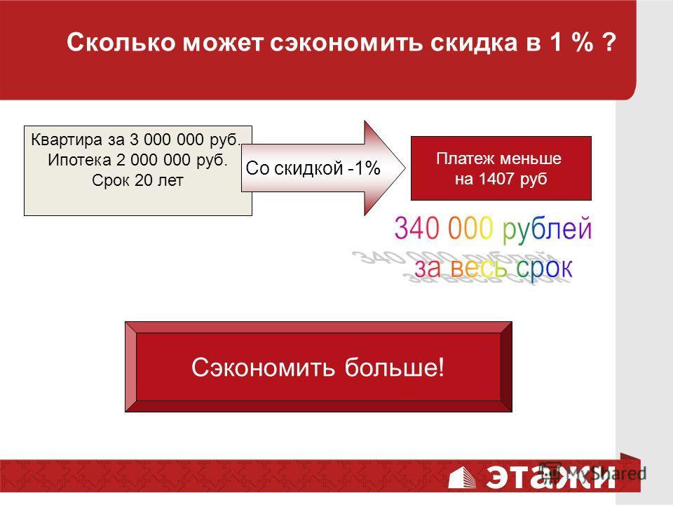 Сколько может сэкономить скидка в 1 % ? Квартира за 3 000 000 руб. Ипотека 2 000 000 руб. Срок 20 лет Платеж меньше на 1407 руб Со скидкой -1% Сэкономить больше!