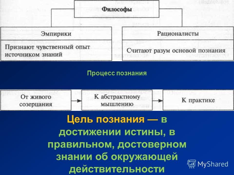 Процесс познания Цель познания в достижении истины, в правильном, достоверном знании об окружающей действительности