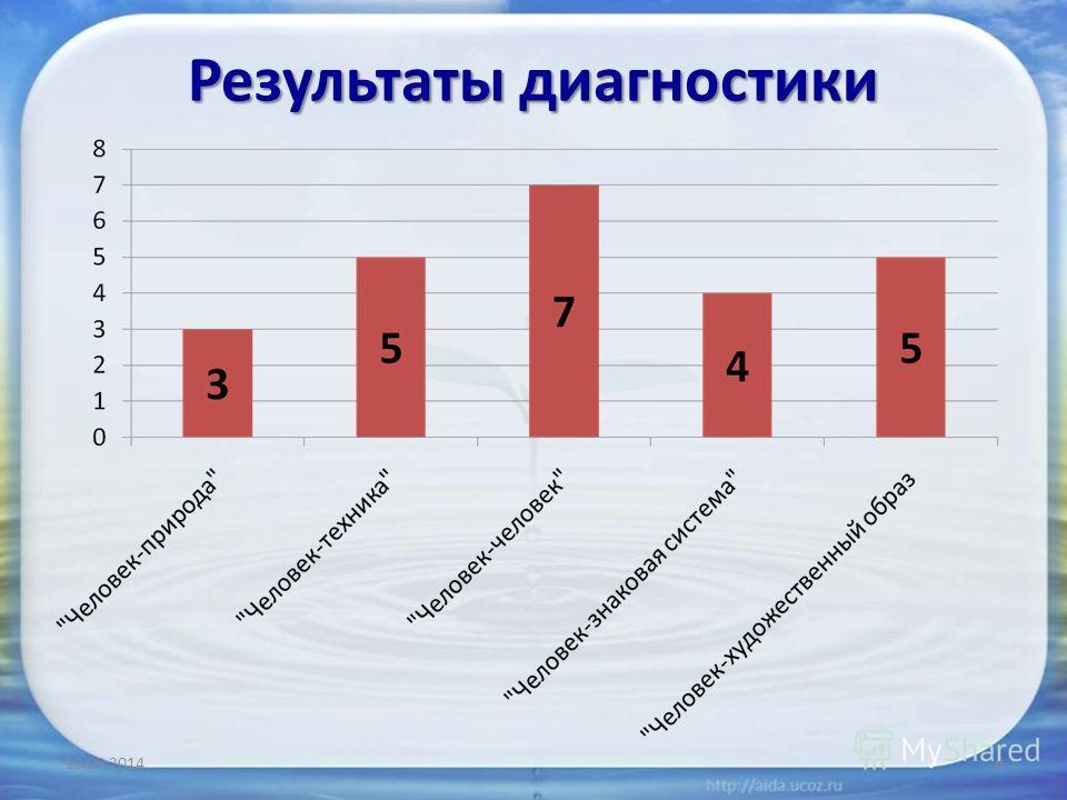 Результаты диагностики 18.05.20146