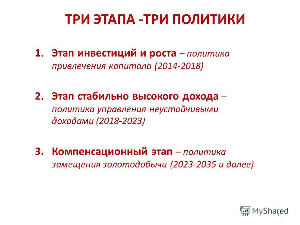 ТРИ ЭТАПА -ТРИ ПОЛИТИКИ 1.Этап инвестиций и роста – политика привлечения капитала (2014-2018) 2.Этап стабильно высокого дохода – политика управления неустойчивыми доходами (2018-2023) 3.Компенсационный этап – политика замещения золотодобычи (2023-203