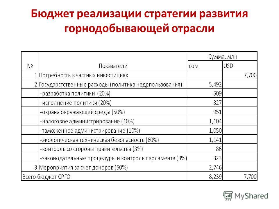 Бюджет реализации стратегии развития горнодобывающей отрасли