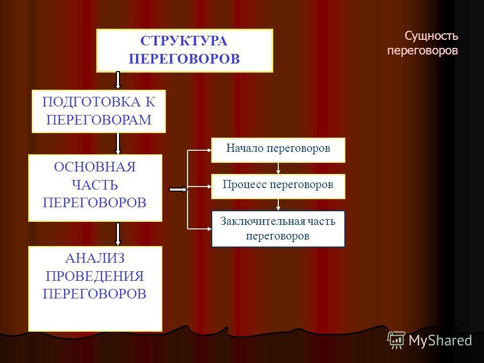 СТРУКТУРА ПЕРЕГОВОРОВ Начало переговоров Процесс переговоров Заключительная часть переговоров ПОДГОТОВКА К ПЕРЕГОВОРАМ ОСНОВНАЯ ЧАСТЬ ПЕРЕГОВОРОВ АНАЛИЗ ПРОВЕДЕНИЯ ПЕРЕГОВОРОВ Сущность переговоров