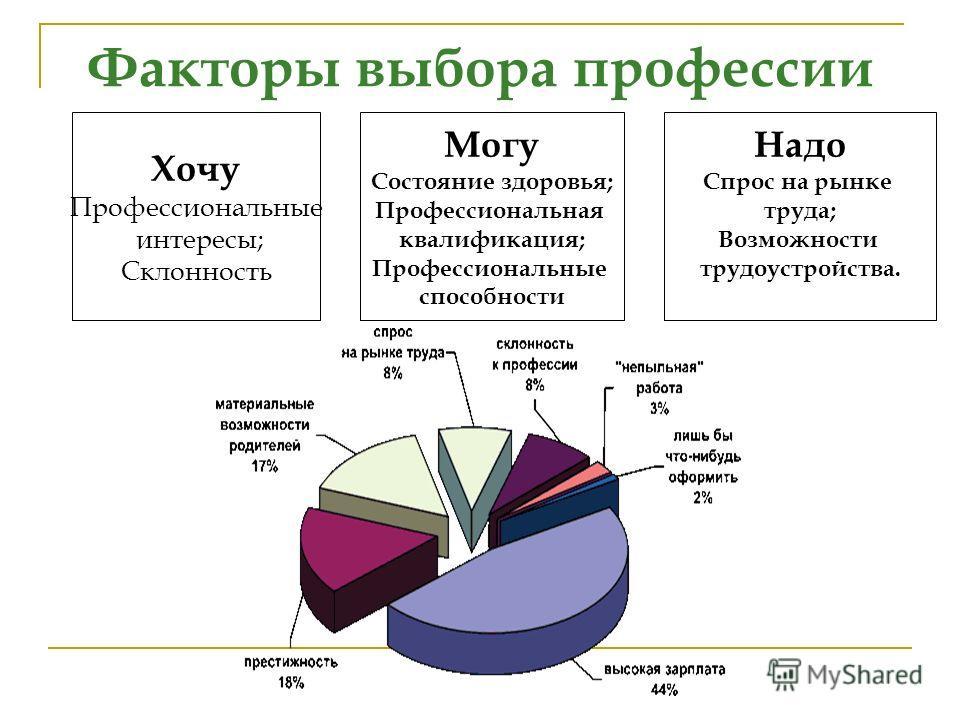 Факторы выбора профессии Хочу Профессиональные интересы; Склонность Могу Состояние здоровья; Профессиональная квалификация; Профессиональные способности Надо Спрос на рынке труда; Возможности трудоустройства.