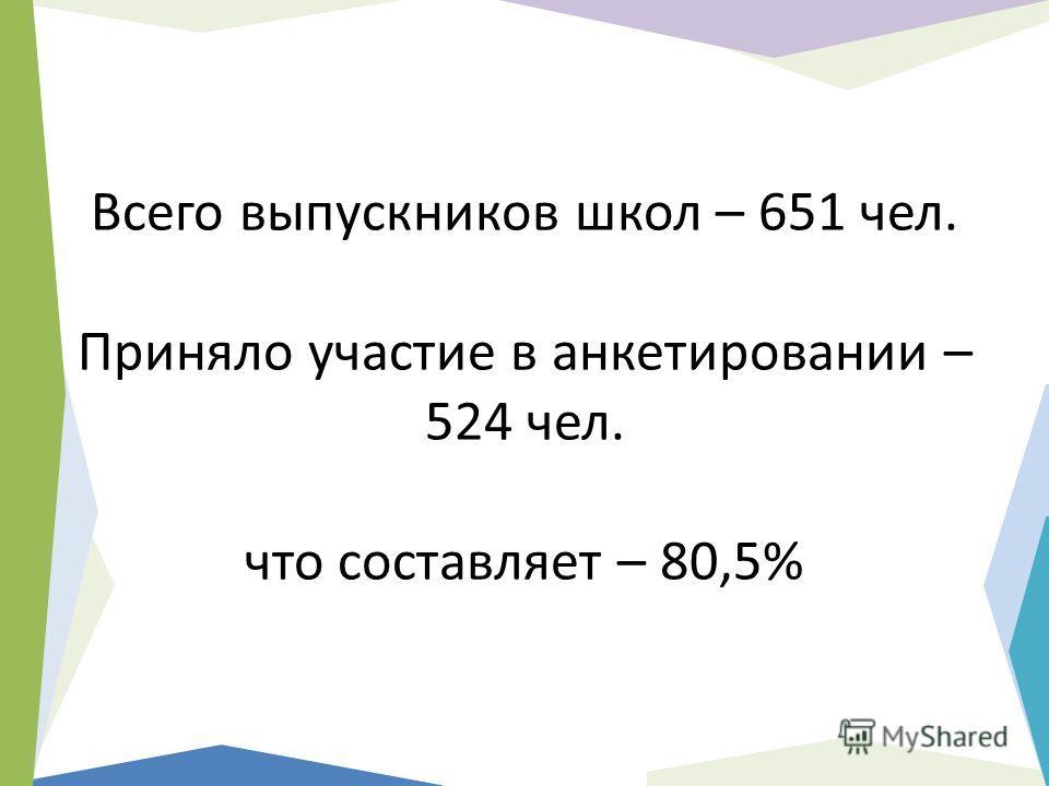 Всего выпускников школ – 651 чел. Приняло участие в анкетировании – 524 чел. что составляет – 80,5%