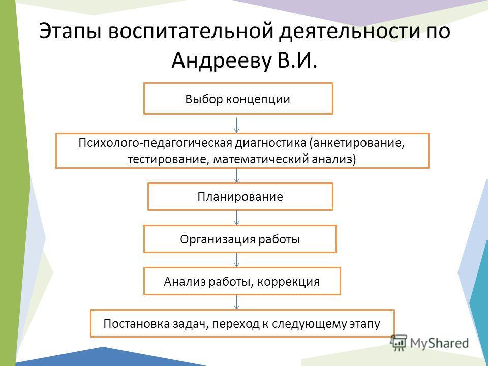 Этапы воспитательной деятельности по Андрееву В.И. Выбор концепции Психолого-педагогическая диагностика (анкетирование, тестирование, математический анализ) Планирование Организация работы Анализ работы, коррекция Постановка задач, переход к следующе