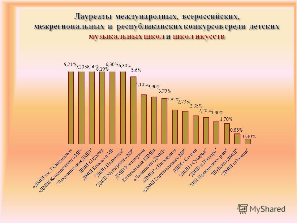 Лауреаты международных, всероссийских, межрегиональных и республиканских конкурсов среди детских музыкальных школ и школ икусств
