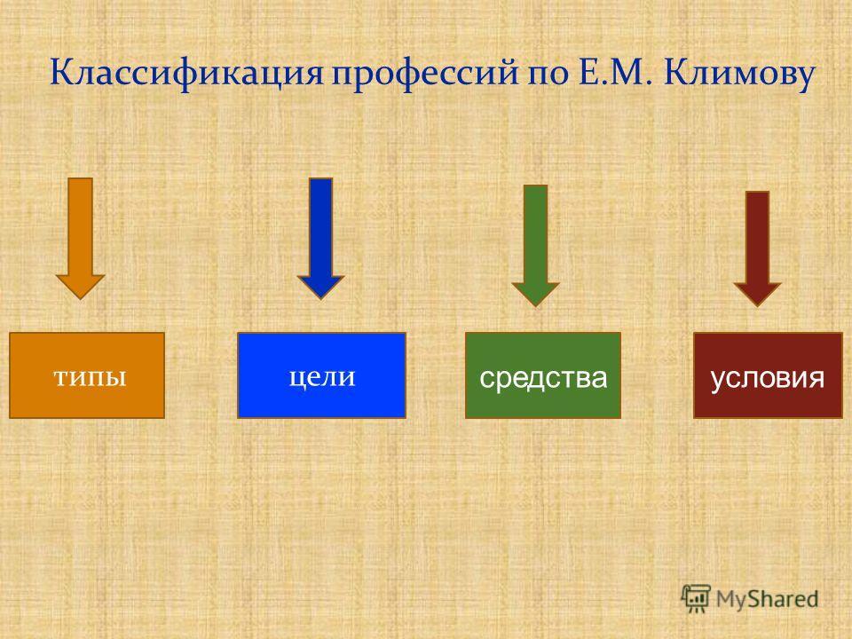 Классификация профессий по Е.М. Климову цели средстваусловия типы